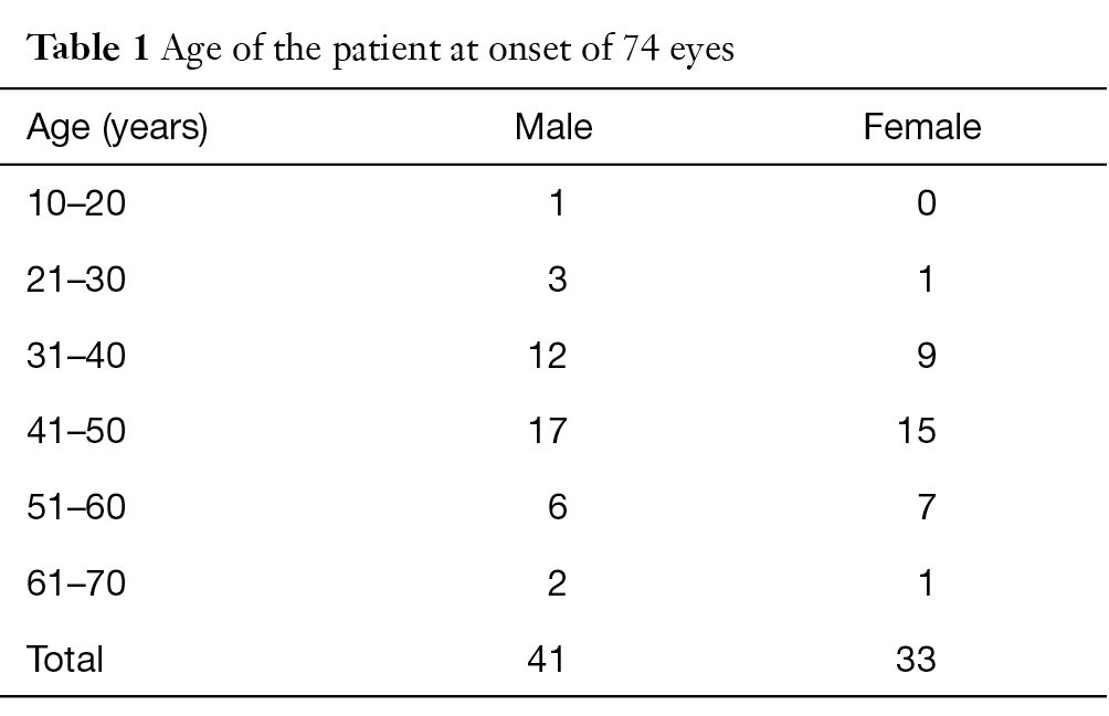 Posner-Schlossman syndrome: a 10-year review of clinical experience
